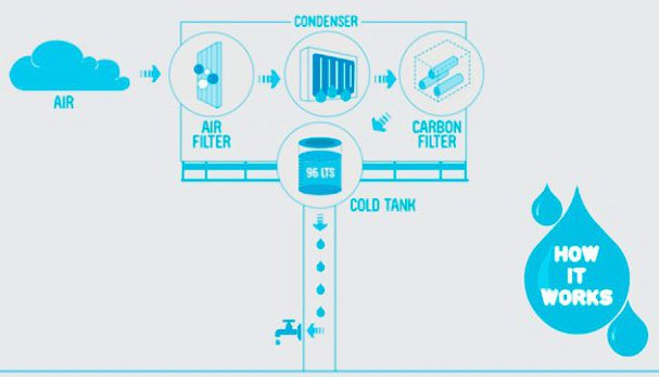 how water billboard works