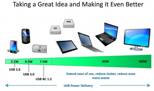 USB Charging – The Future 2
