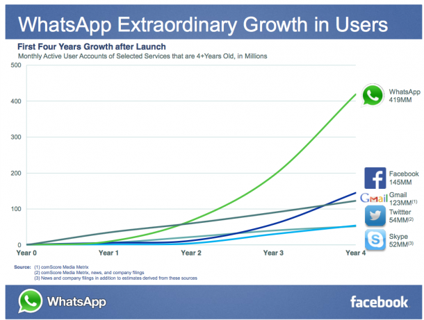 Whatsapp Growth Over Years