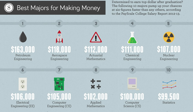 Best Paying Majors