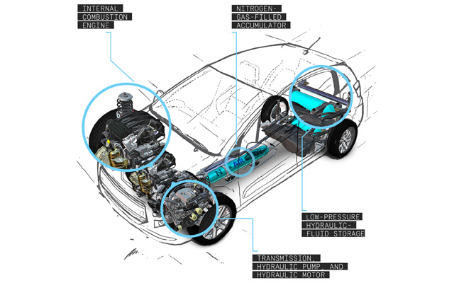 The Future of Automobiles & Car Technology – Hybrid, Electric & Driverless Cars