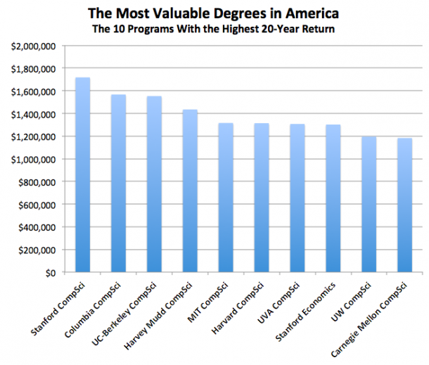 valuable_college_degree (3)