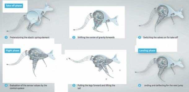 Festo-bionicKangaroo-cycle