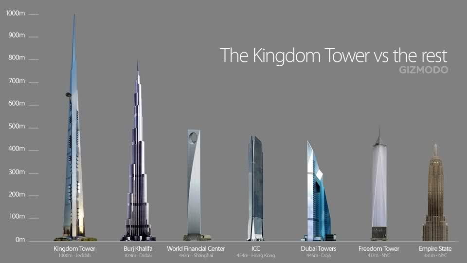 Construction Of The World S Tallest Building Will Start This Week In Saudi Arabia