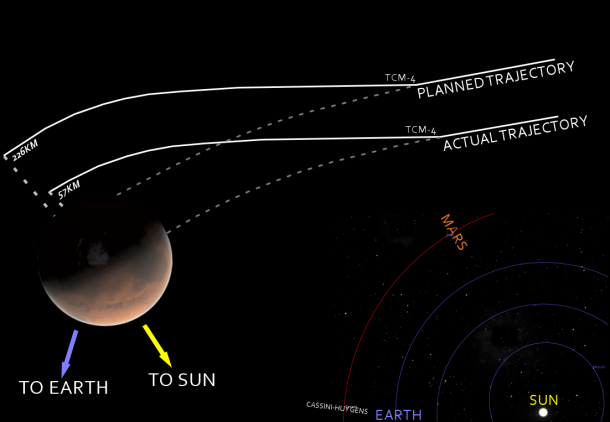 1. The Mars Climate Orbiter