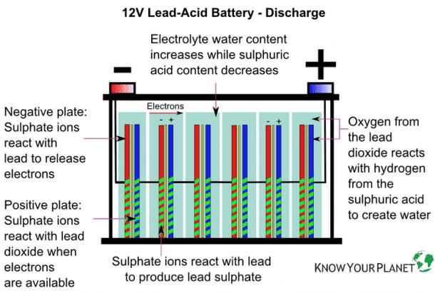 Lead Acid Battery 3