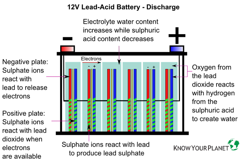 Lead Acid Battery : Here s how you can make a new lead acid battery out of