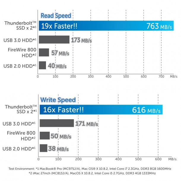 SSDs Made Faster 3