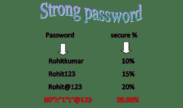 Secure Passwords 5
