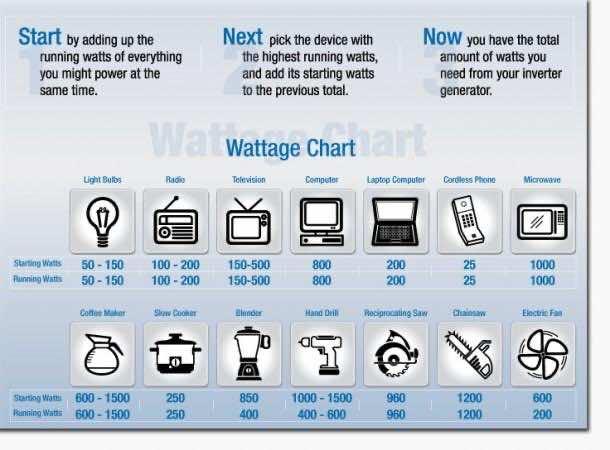 Wattage