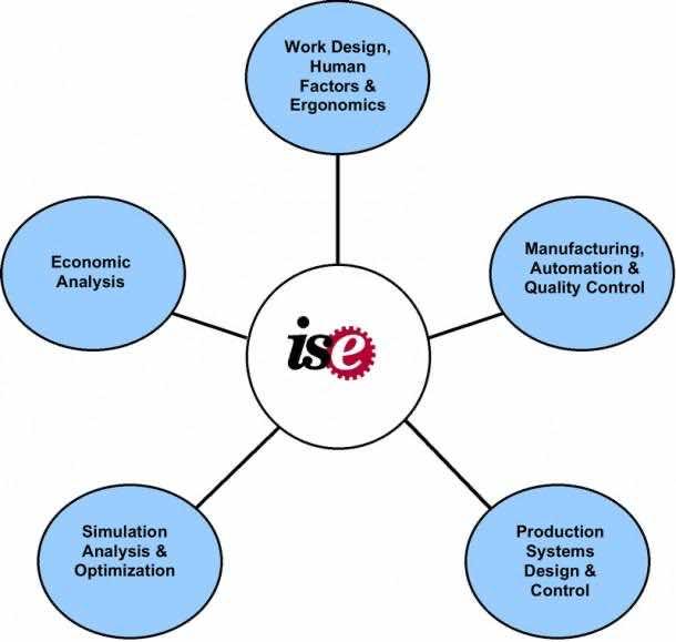 What is Industrial Engineering 12