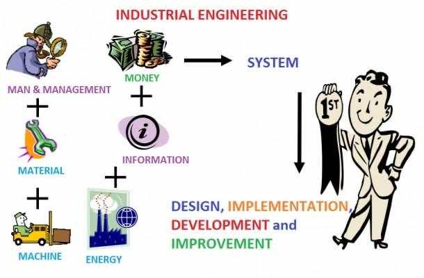 What is Industrial Engineering 13