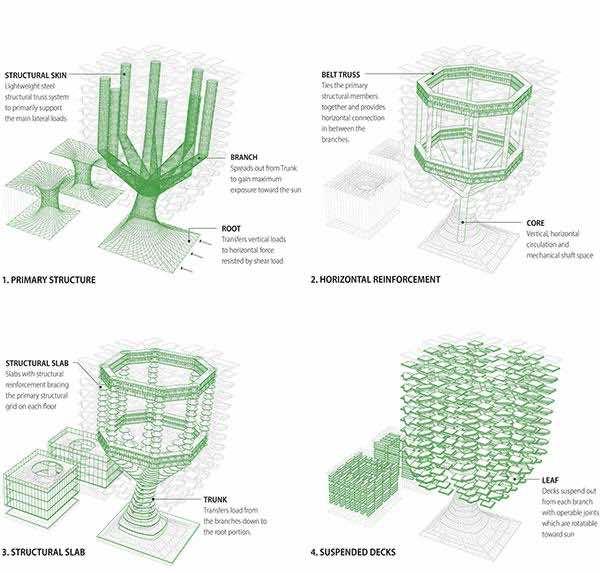 Aprilli Design Studio- Urban Skyfarm