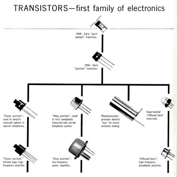 What is Transistor (4)