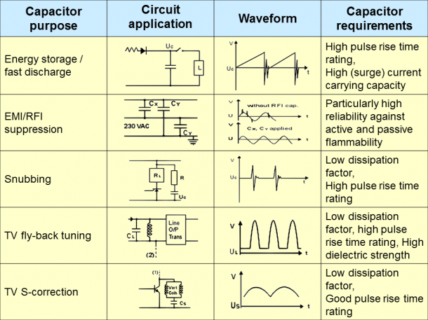 What is a Capacitor 2