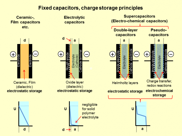 What is a Capacitor 3