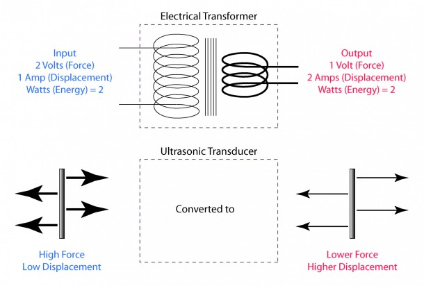 What is a Transformer (11)