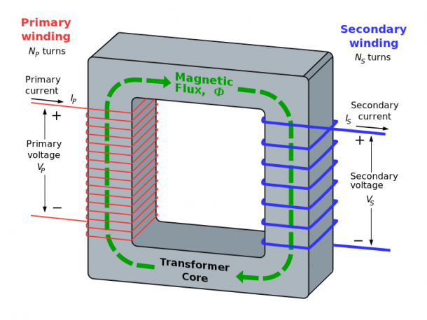 What is a Transformer (15)