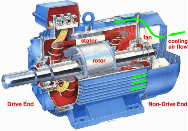 What is an Electric Motor