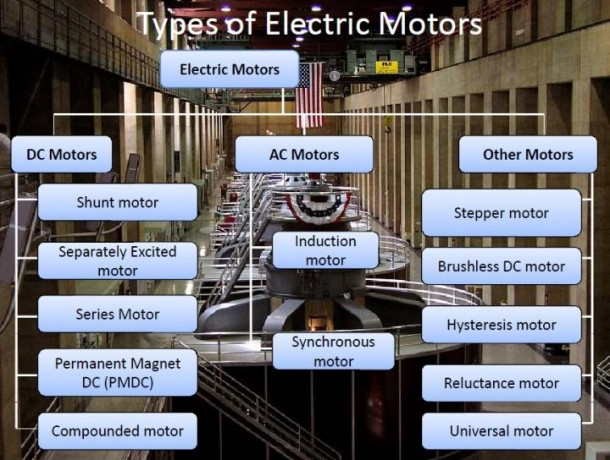 What is an Electric Motor 16