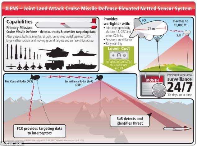 surveillance blimp-2