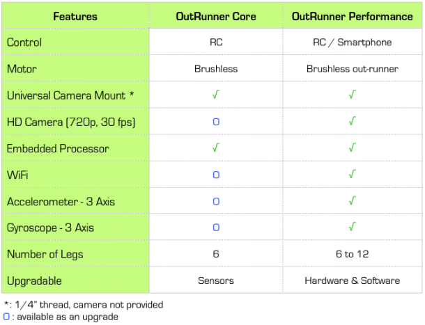 outrunner features