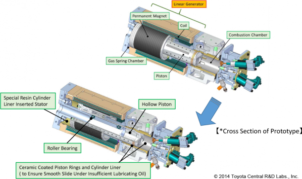 Toyota Ditches Crankshaft in their New Free Piston Engine Linear Generator (FPEG)2