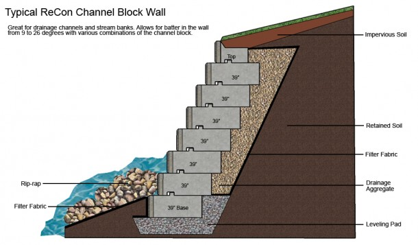 What is Retaining Wall 7
