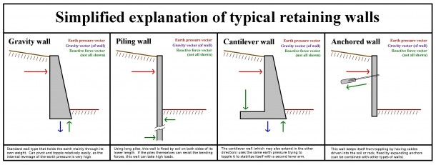 What is Retaining Wall 8