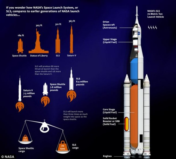 NASA is busy Building World's Largest Rocket