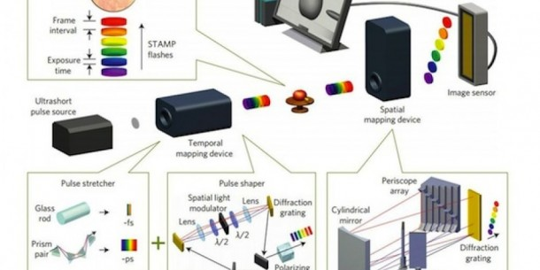 STAMP – World's Fastest Camera Capable of 4.4 Trillion FPS5