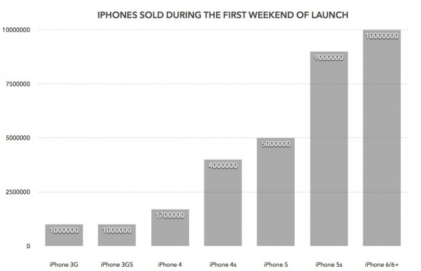 Apple Sells 10 Million Units over the Weekend2