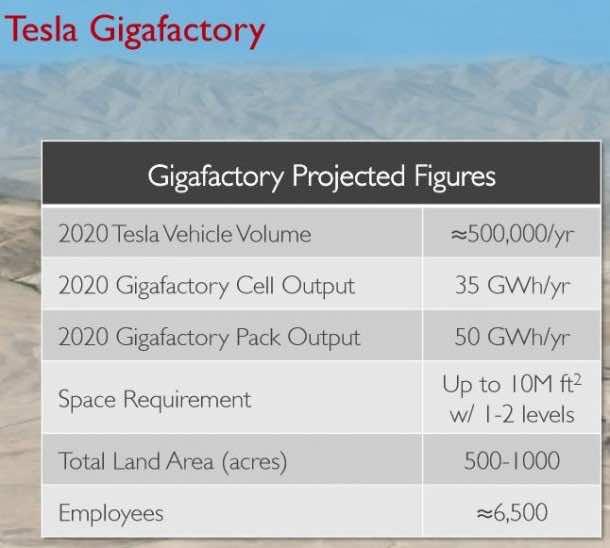 Gigafactory by Tesla 5