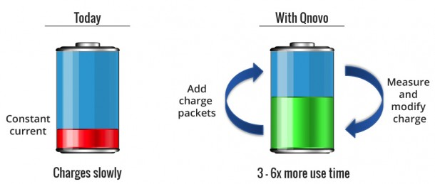Software by Qnovo will Charge your Lithium-ion Batteries 6X Faster3