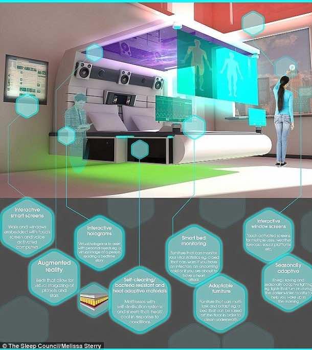 Future Bedroom – Vision of Betta Living3