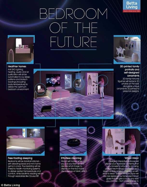 Future Bedroom – Vision of Betta Living6