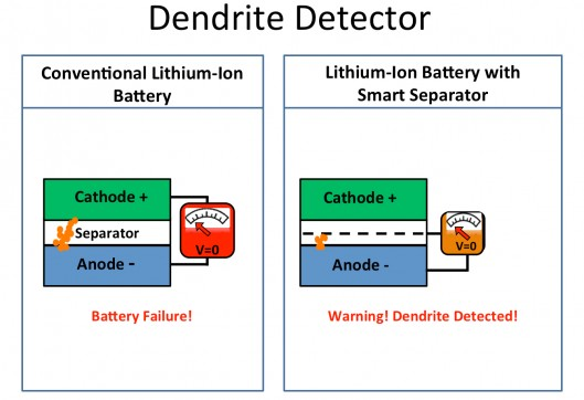 This Smart Lithium-ion Battery will Warn User If it is Going to Explode5