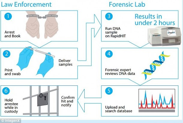 RapidHIT – DNA Testing within 90 Minutes5