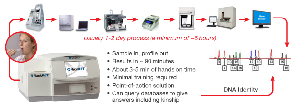 RapidHIT – DNA Testing within 90 Minutes6