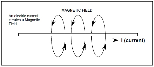 electromagneticMagnetic Field
