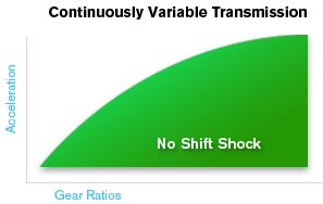 Continuously Variable Transmission - Nissan5