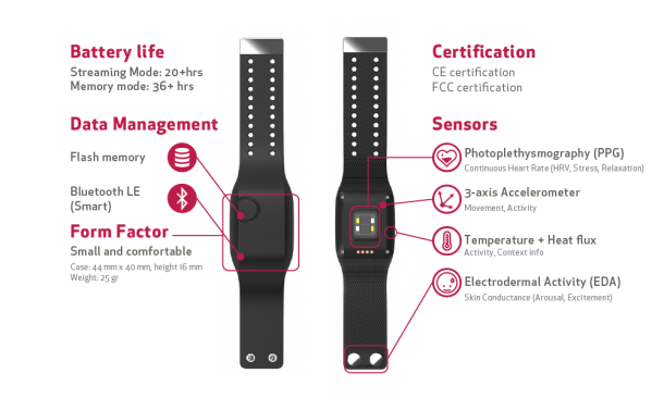 Embrace – Medical Smartwatch Capable of Predicting Seizures4