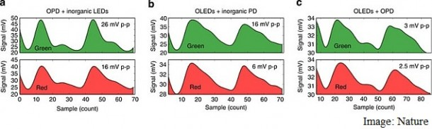 Measure Level of Oxygen in Blood with This Organic Sensor2