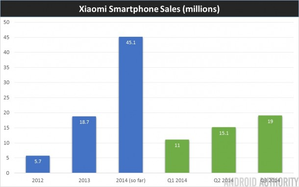 And The Third Best Smart Phone Company is Xiaomi