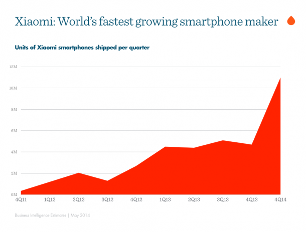 And The Third Best Smart Phone Company is Xiaomi3