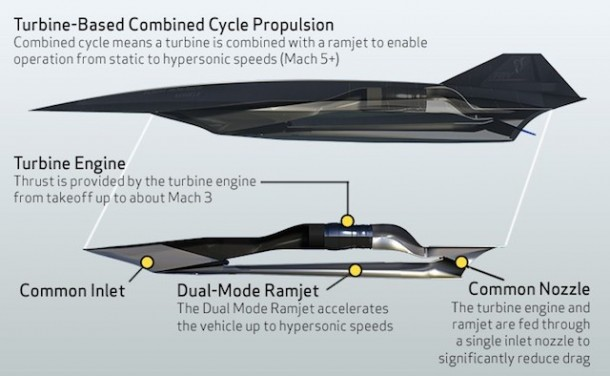 NASA Funds Lockheed for SR-72 Hypersonic Spy drone