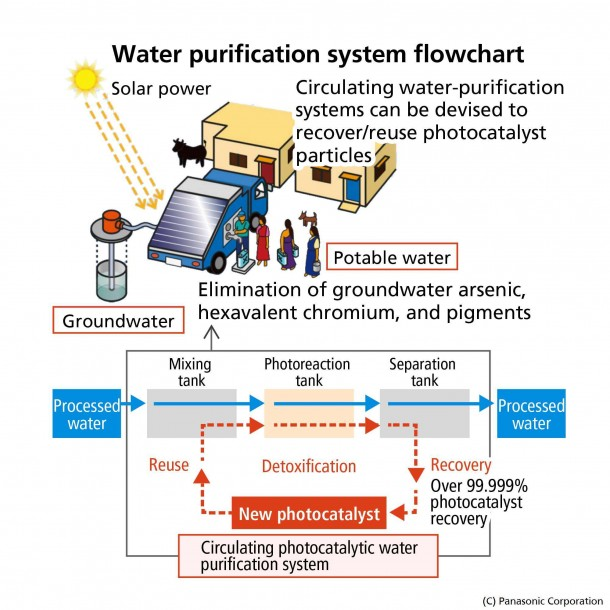 Panasonic Introduces Photocatalytic Water Purification2