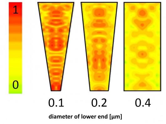Solar Cell Receive Boost via Eye Mechanism