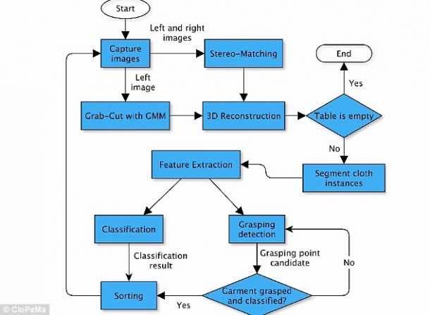 Dextrous Blue – Robot That Can Fold Clothes 5