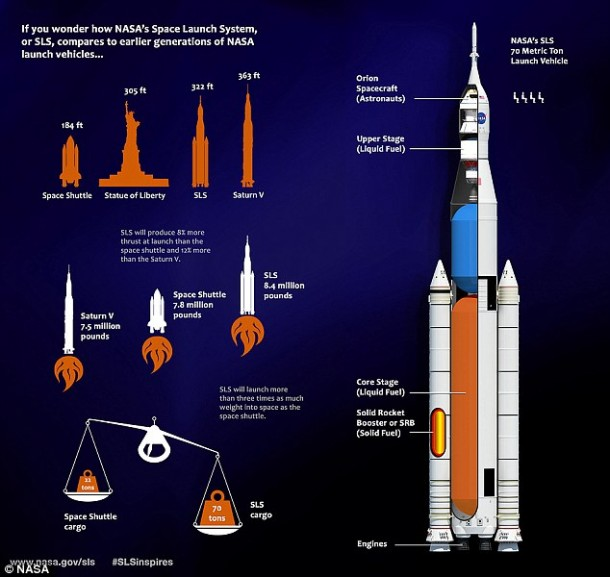 Space Launch System5